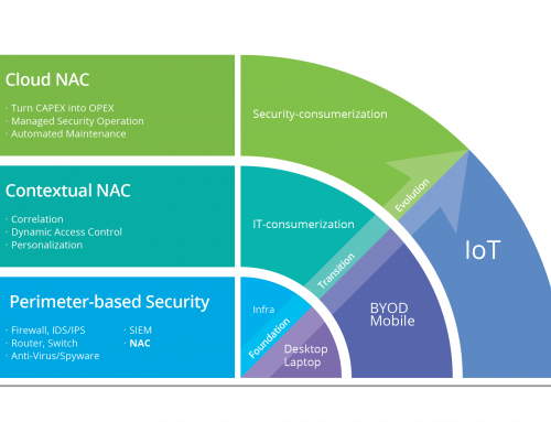 Cloud NAC is at the Forefront of Security Consumerization