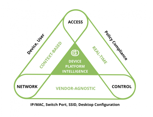 Genians' virtuous NAC triangle to secure the IoT era